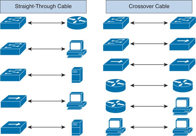 straight via and crossover cables are confused in a unique manner from each  other  one clean manner to inform what you have got have been given is to  test