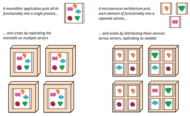 Microservices Thoughtworks diagram
