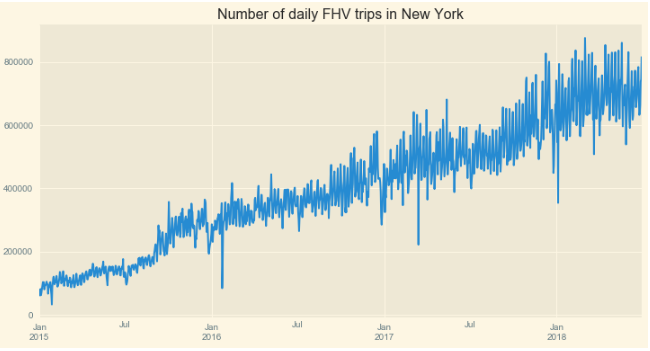 Time Series in Python — Part 3: Forecasting taxi trips with