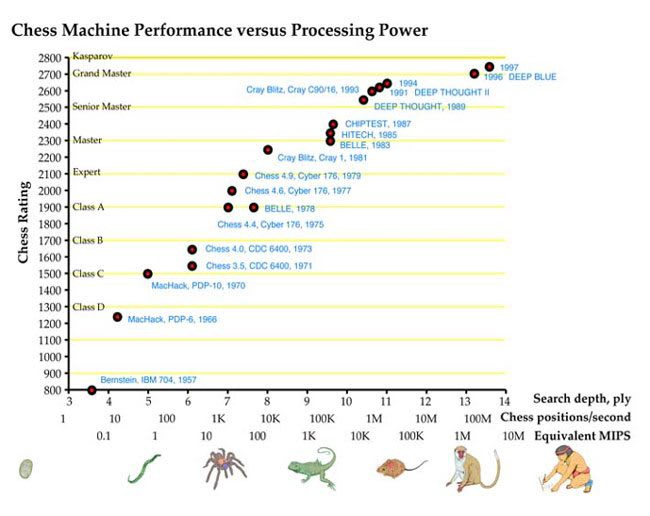 A graph showing chess machine power vs computer power