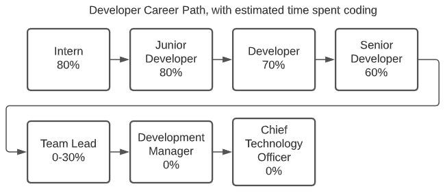 Interns and junior devs spends 80% of their time coding. A dev spends 70%. A senior dev spends 60%. Managers often spend 0%.