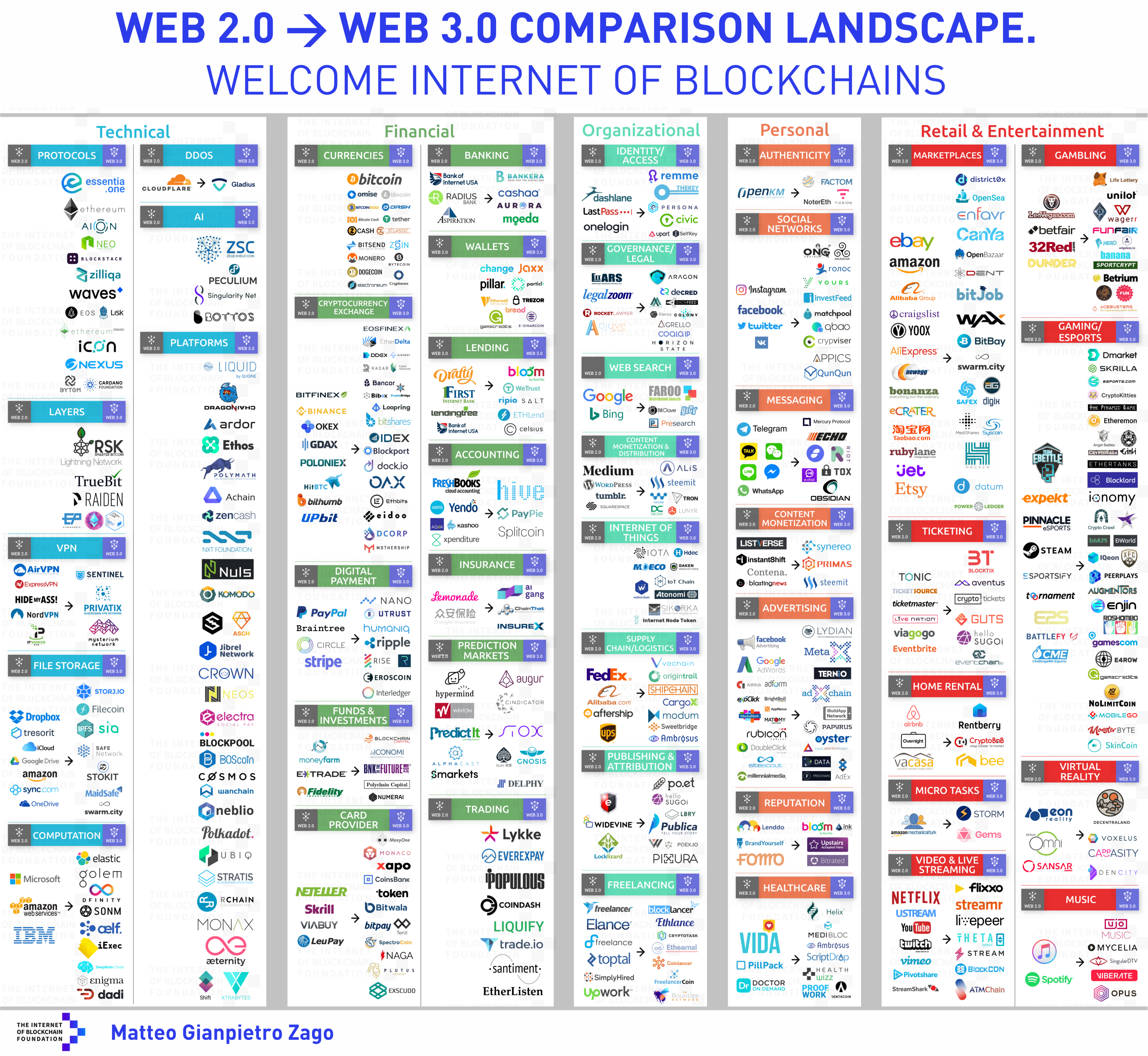Why the net giants are worried about the Web 3 0 - Matteo