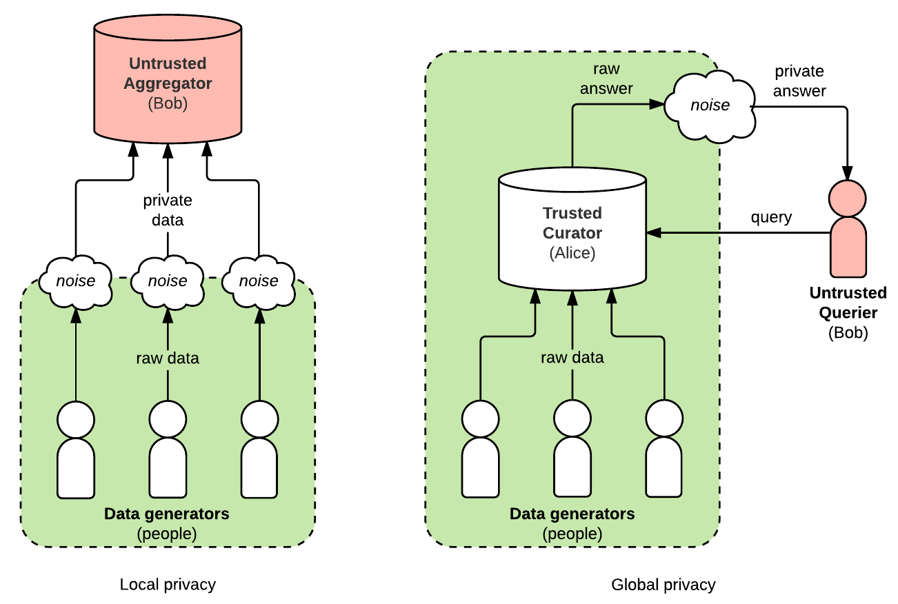 Difference between local and global differential privacy