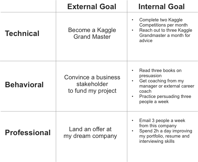 Goal Setting For Data Scientists A Framework For Setting And