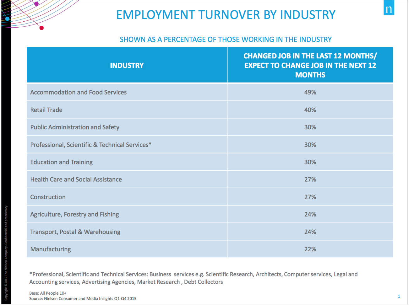 employment turnover by industry