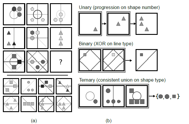 What's New In Deep Learning Research: An IQ Test Proves that Neural