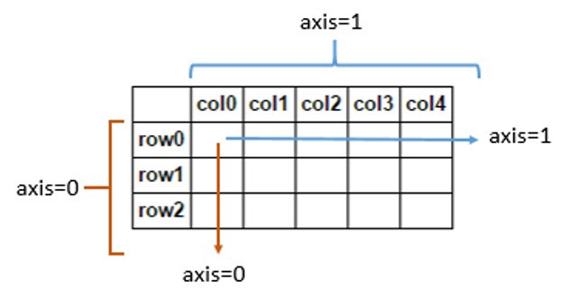 Picture explaining the concept of axis in ndarrays