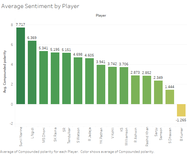 Sentiment Analysis of Tweets during IPL 2018 Finals