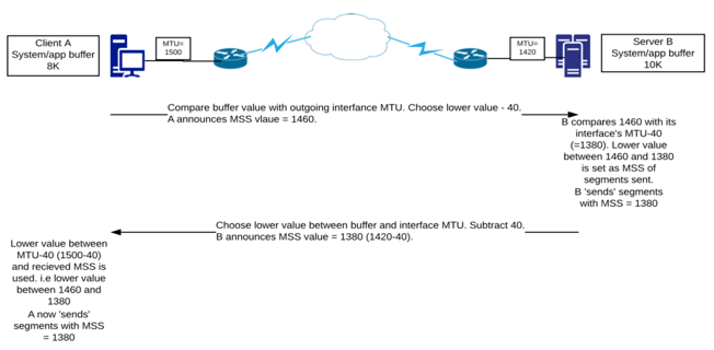 How TCP segment size can affect application traffic flow