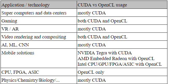 What are we actually doing on CUDA and OpenCL? - Steven