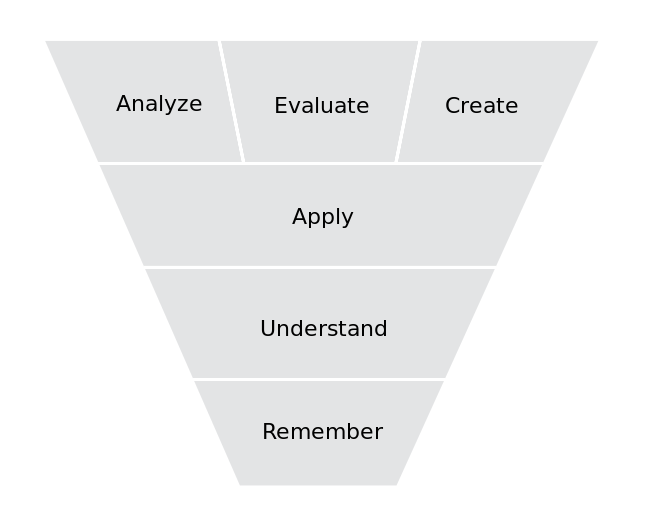 Categories in the cognitive domain of   Bloom's taxonomy