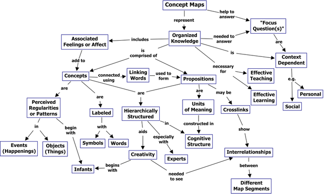 Example of concept map: knowledge works in structures of information