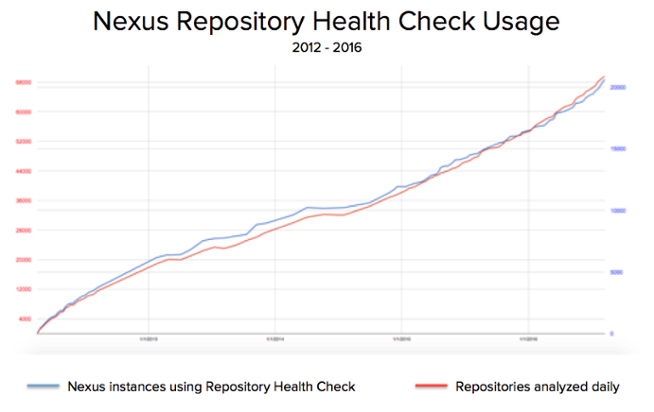 Nexus Repository Rising: Say Hello to the New Pro - Derek E