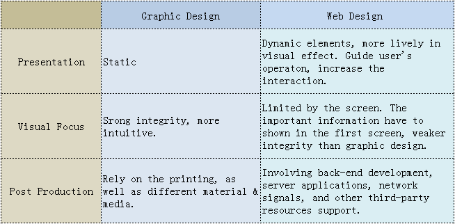 Web Design Vs Graphic Design What S The Difference By Mockplus Mockplus Medium