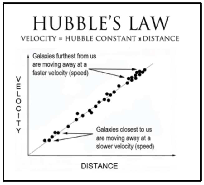 Hubble's law states that the velocity of a galaxy grows linearly with distance.