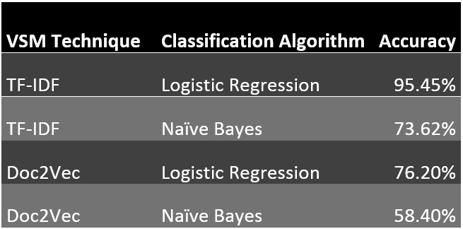 Document feature extraction and classification - Towards Data Science