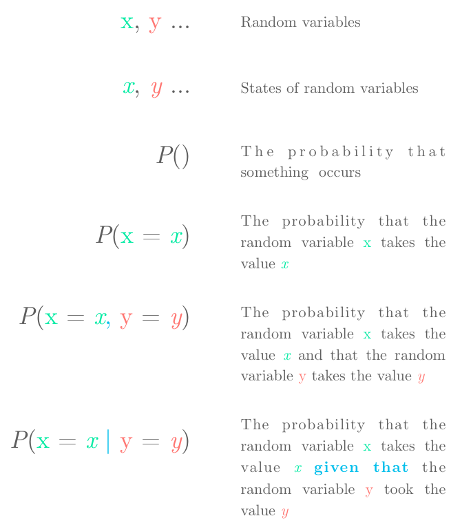 Deep Learning Book Series 3.4 and 3.5 Marginal and Conditional Probability