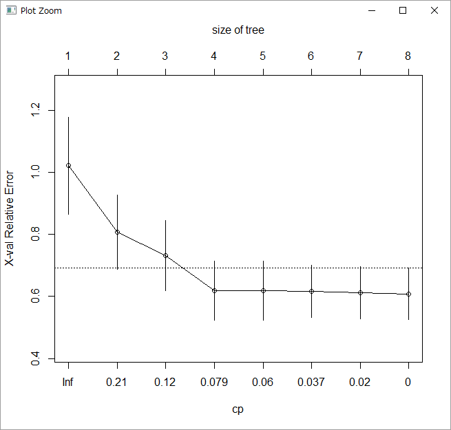 Decision Tree Regression Regression: MATLAB, R and Python