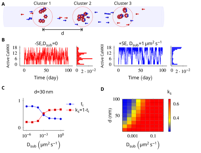 Making figures with TikZ/pgfplots for scientific publishing