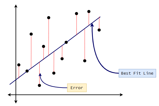 Figure 11: Calculating the linear best fit.| Calculating linear regression and linear best fit from scratch with Python and m