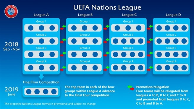 What Is Uefa Nations League Uefa And Its Associations Wanted More By Golazo Medium