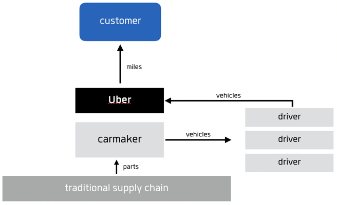 Understanding business model disruption in the mobility industry