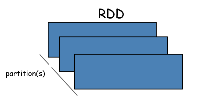 Deep Learning With Apache Spark — Part 1 - Towards Data Science