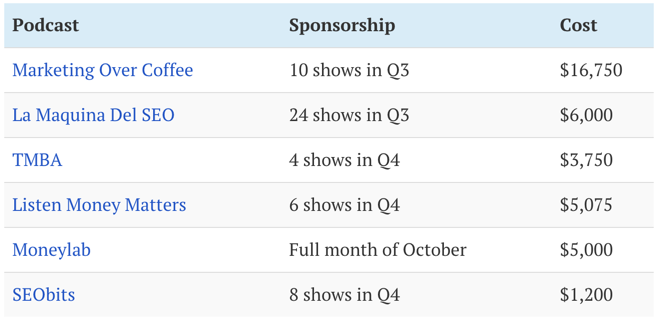 We spent $51,975 on podcast advertising: here's everything