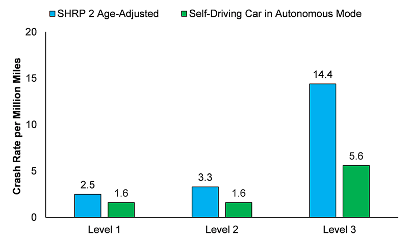 VTTI Autonomous Vehicle Safety Report - Self-Driving Cars - Medium