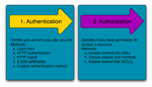 what does validating identity mean