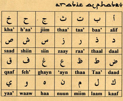 10 interesting facts about the Arabic language: - Dadafish
