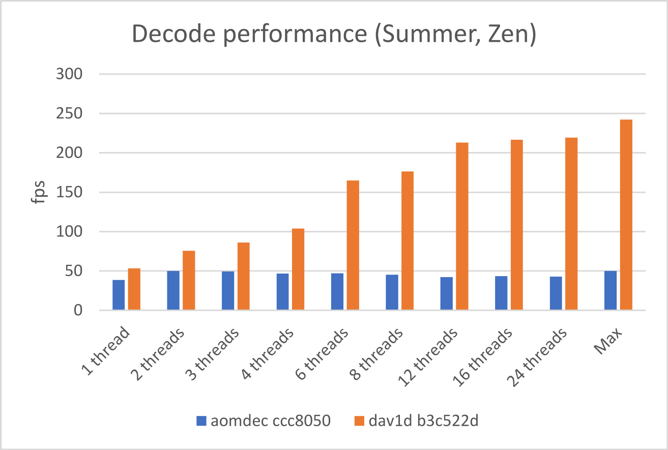 dav1d 0 1 0 release: The first benchmarks - Ewout ter Hoeven - Medium