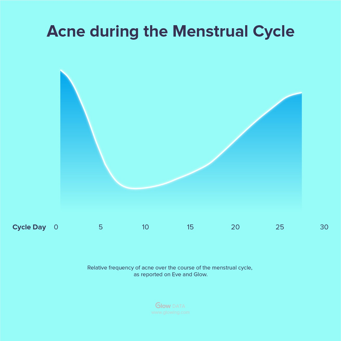 This Is When Your Skin Will Be Amazing, According To Your Period