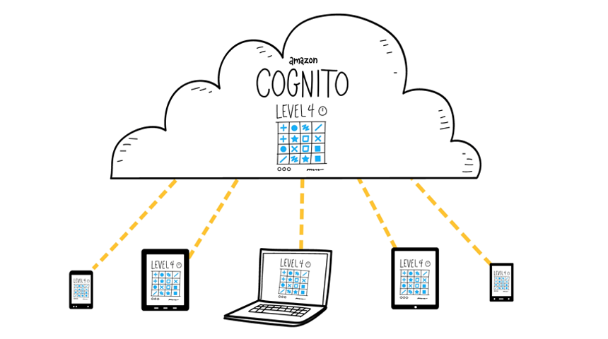 Amazon Cognito & Mobile Apps – Part1: User Identity and Simple AWS