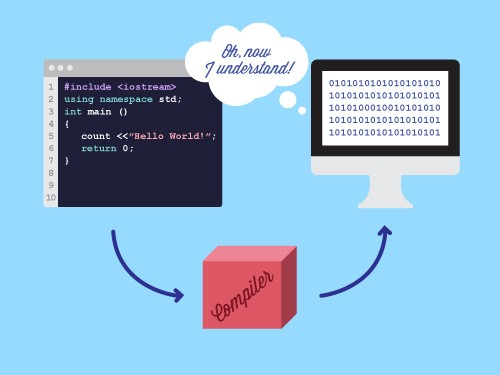 Introduction to Compiler Construction, Summer 2012