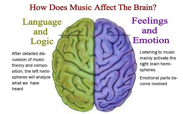 1*YsbuxKQiBKEk12d_GtXxwA Knowledge Base  Why is Music so Important?