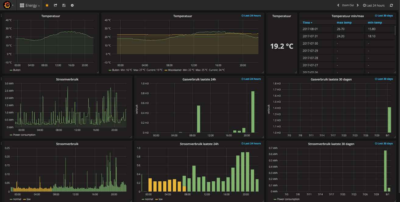 Visualize your Home Assistant data with Grafana via the InfluxDB