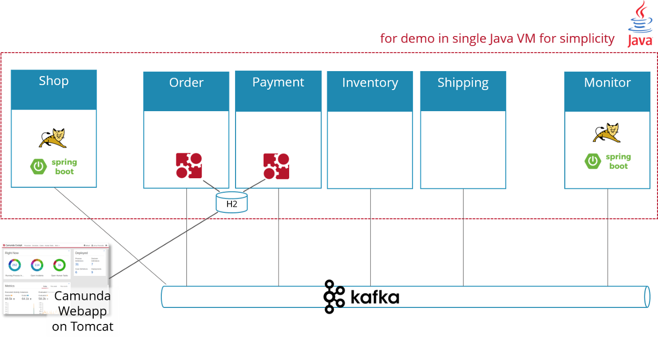 Flowing-retail: Demonstrating aspects of microservices, events and
