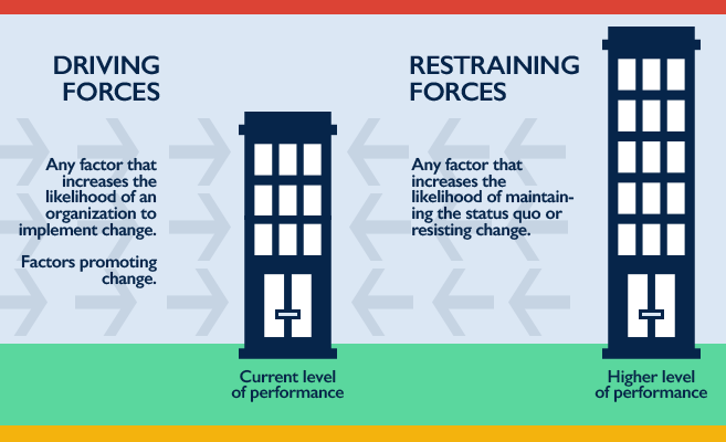 Driving Forces vs. Restraining Forces