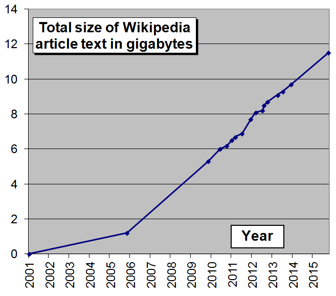 Wikipedia Data Science: Working with the World's Largest Encyclopedia