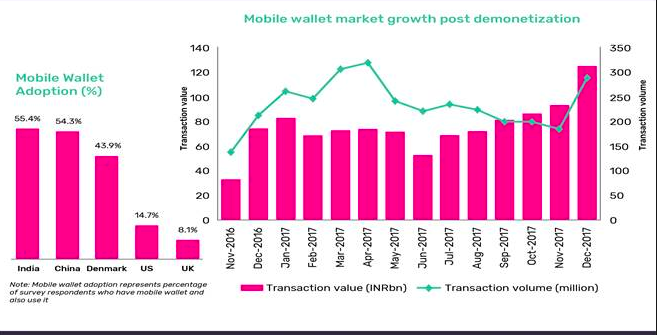 Mobile Wallets in India: Growth Hacks, Product Adoption