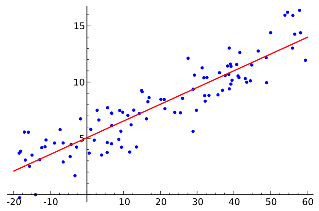 A scatter plot with a red regression line drawn through it