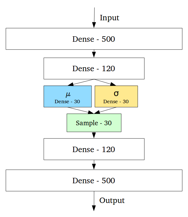 Everything You Need to Know About Autoencoders in TensorFlow