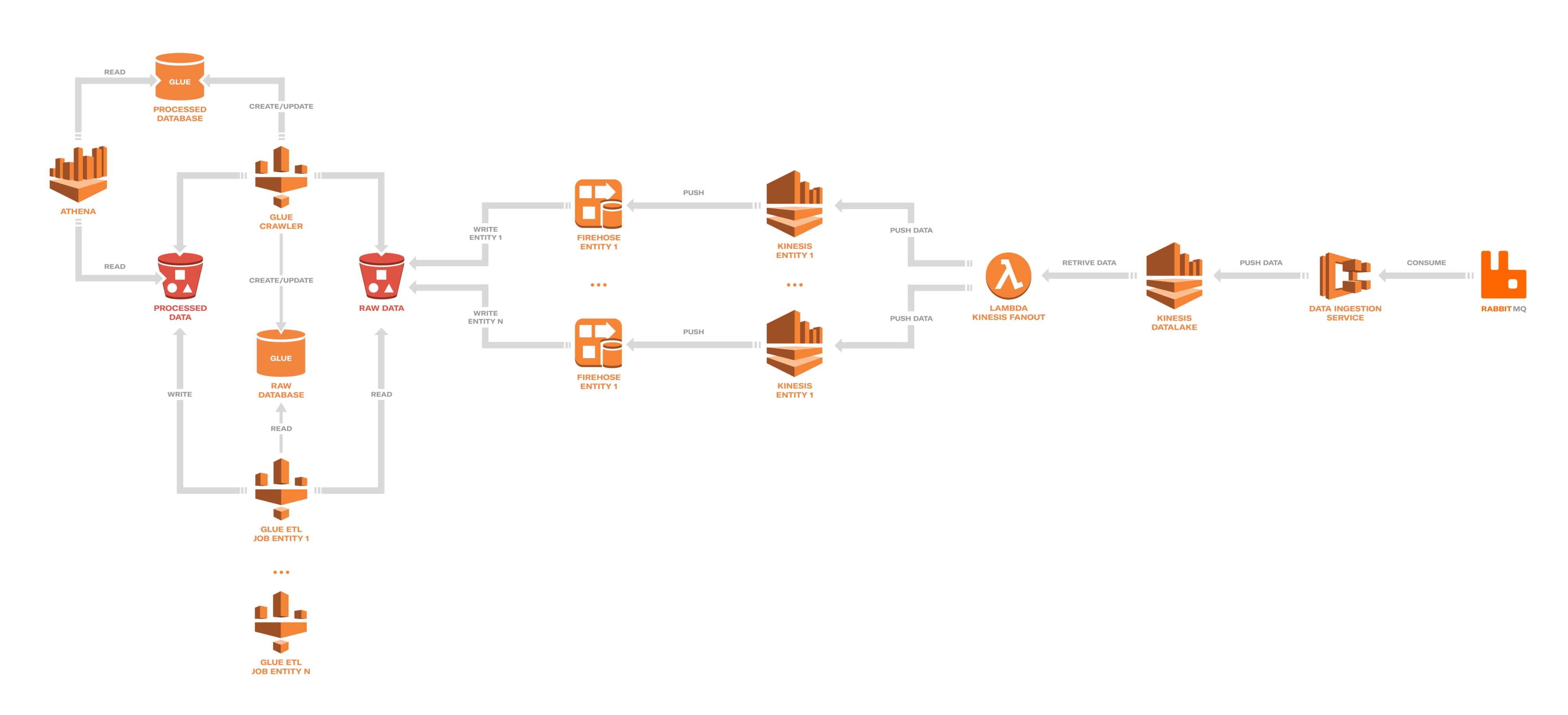 From Data-Swamp to Data-Lake on AWS (Part 2) - Engineering