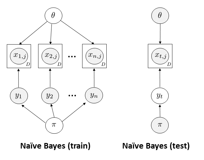 Information Planning and Naive Bayes - Towards Data Science