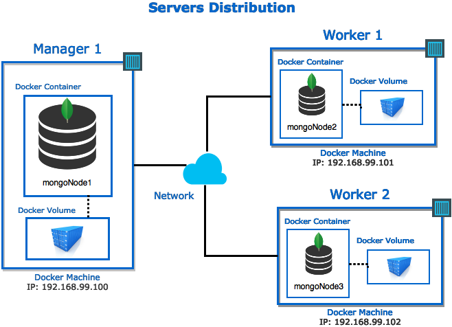 How to deploy a MongoDB Replica Set using Docker - Towards