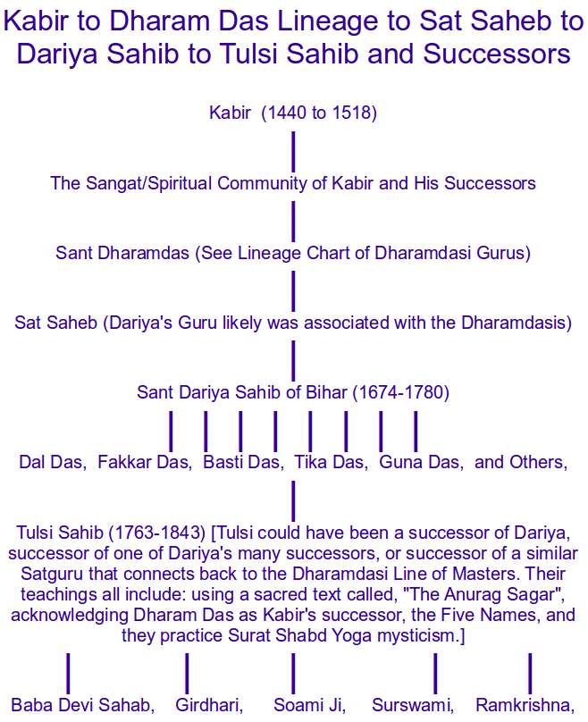 Who Was Tulsi Sahib's Guru? Our One-And-Only Real Clue