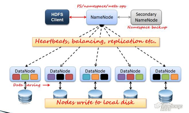 Unboxing Hadoop Distributed File System (HDFS) - Towards
