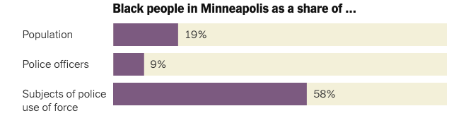 Black people in Minneapolis as a share of… Population 19%, Police officers 9%, Subjects of police use of force 58%.