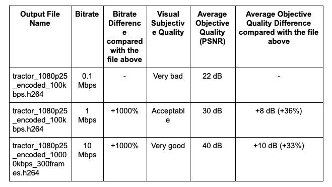 A table showing bitrate-quality correlation
